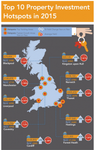 Hottest Real Estate Markets in the UK