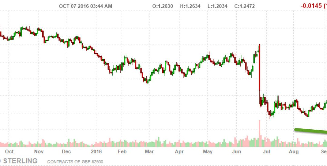 £ British Pound Sterling Flash Crash- Great Time for Foreign Real Estate Investors?
