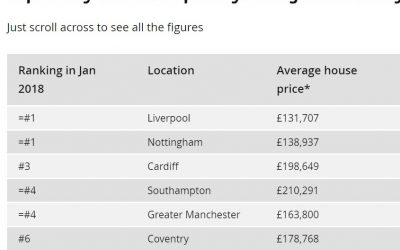 Liverpool Top Buy to Let in the UK